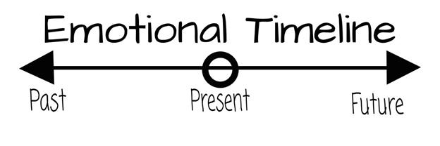 Emotional Timeline